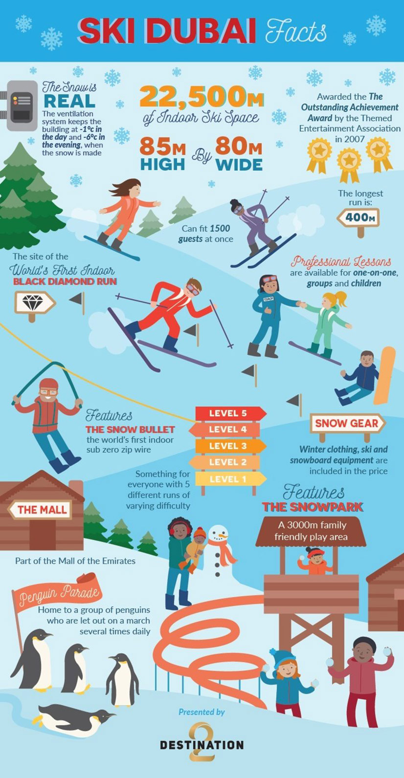 Wild Wadi Water Park Infographic