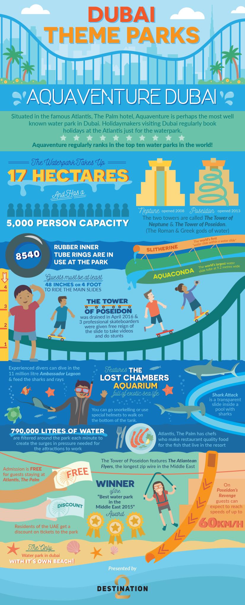 Aquaventure Infographic