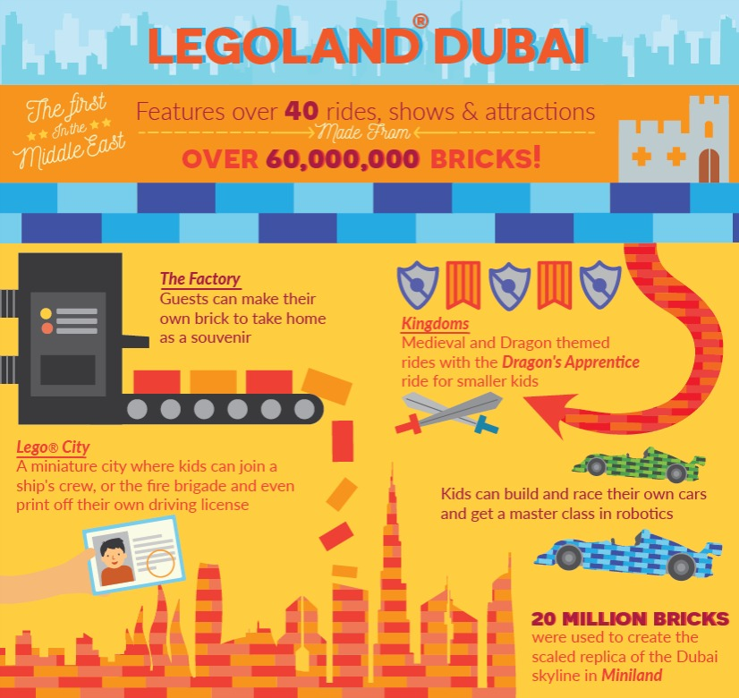 Legoland Dubai and Legoland Waterpark Dubai